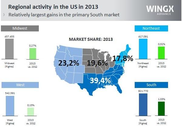 US regional business jet activity