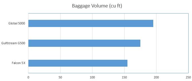 G500_Baggage_volume