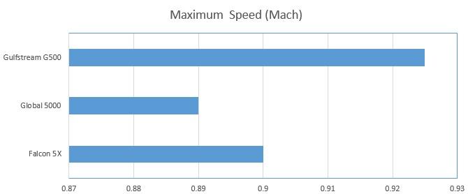 G500_MaxSpeed