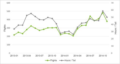 imagineair-flight-stats